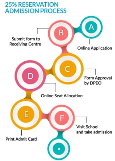 RTE Gujarat Admission 2018-19 Process