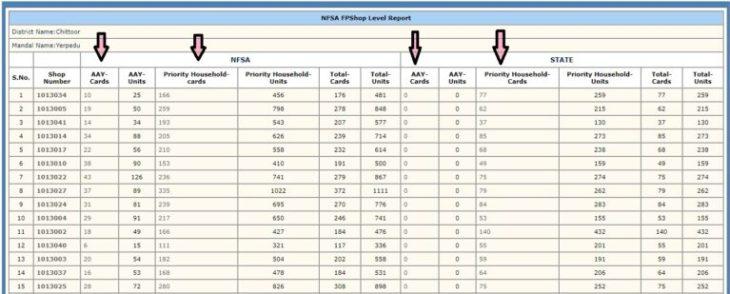 Search AP Ration Card Details