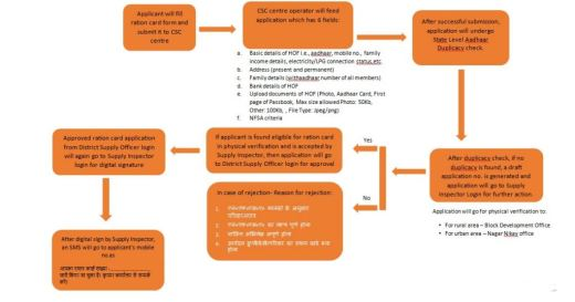 Ration Card Process Flow