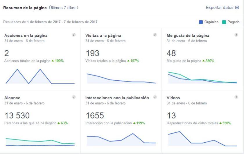 publicidad en Facebook - resultados -agencia de publicidad en Alicante Sàrsia - estudio de diseño y fotografía publicitaria