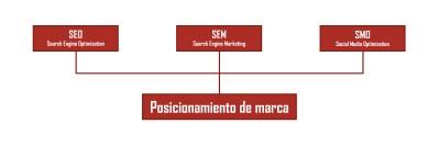 El posicionament amb xarxes socials o Social Media Optimization