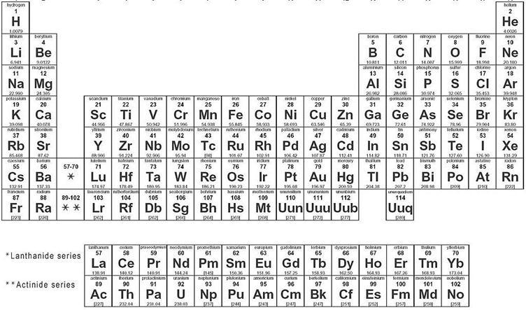 Perodic Table Names
