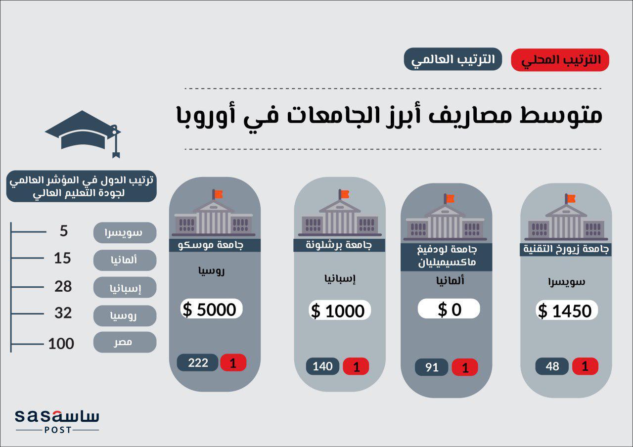من حيث الجودة والمصروفات الجامعات الخاصة في مصر Vs أفضل