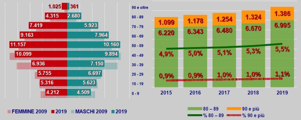 Sempre più anziani a Sassari, aumentano i 90enni e ci sono pochi bambini