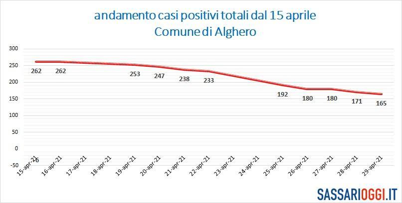 Continuano a scendere i positivi ad Alghero, ma c'è un ricoverato in più