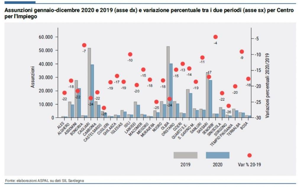 Nell'anno nero del lavoro Sassari è la provincia peggiore in Sardegna