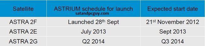 astra 2e launch dates
