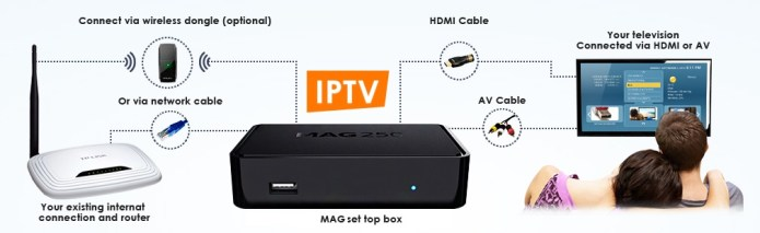 connect_mag_iptv_box_to_internet