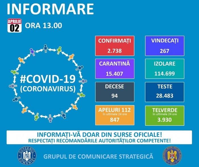 CORONAVIRUS România. Date oficiale: 2738 de persoane infectate – 16 din Satu Mare