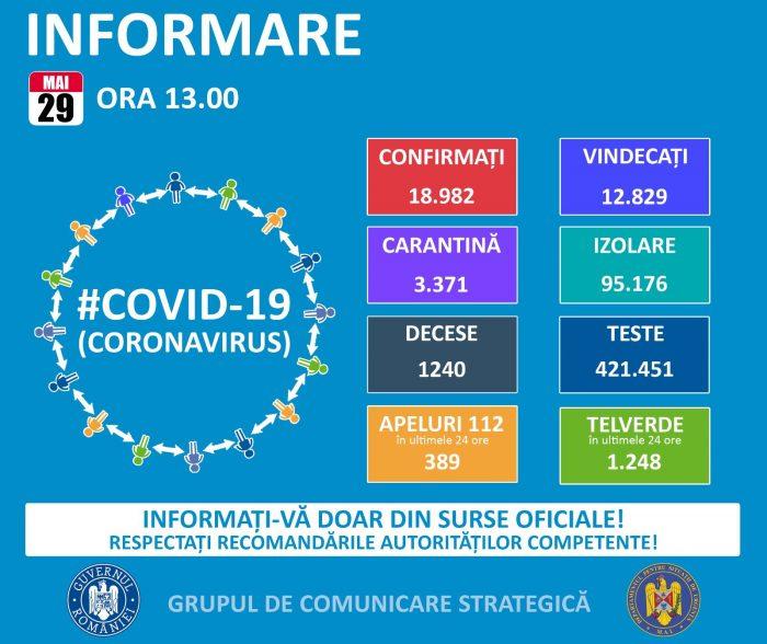 CORONAVIRUS România. Date oficiale: 18.982 cazuri confirmate, 1240 decese