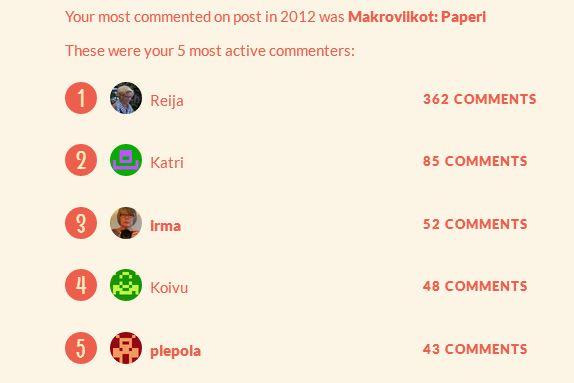 Kommentoijien top 5_2012