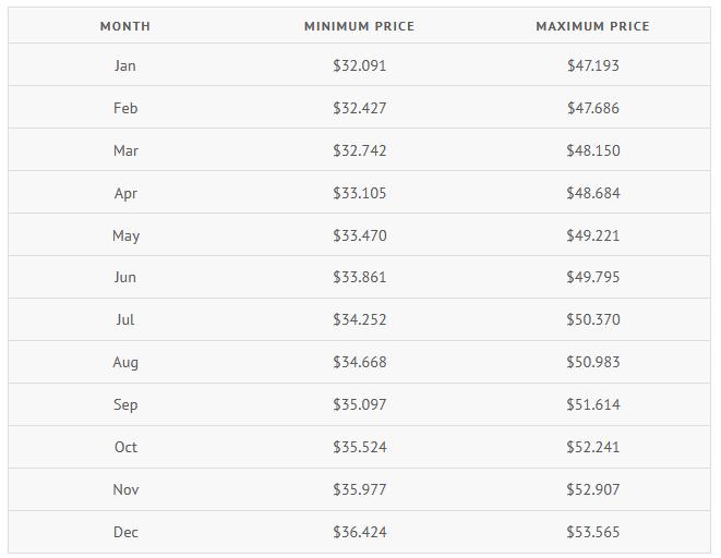 توقعات أسعار NEO