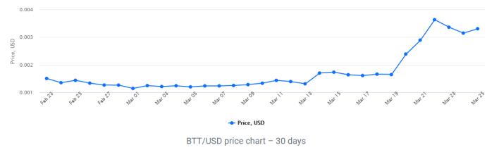 توقعات أسعار BTT