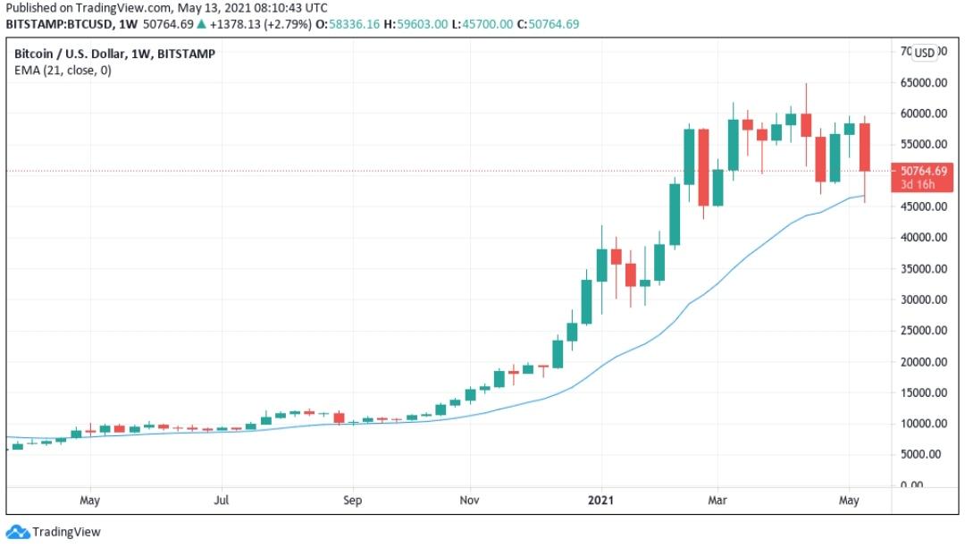 مخطط شمعة BTC / USD لمدة أسبوع (Bitstamp) بمتوسط متحرك أسي لمدة 21 أسبوعاً. المصدر: Tradingview