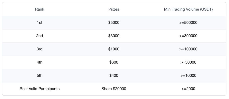 تداول العقود الآجلة على منصة OKEx بأقل عدد من المخاطر وشارك جوائز بقيمة 50,000 دولار