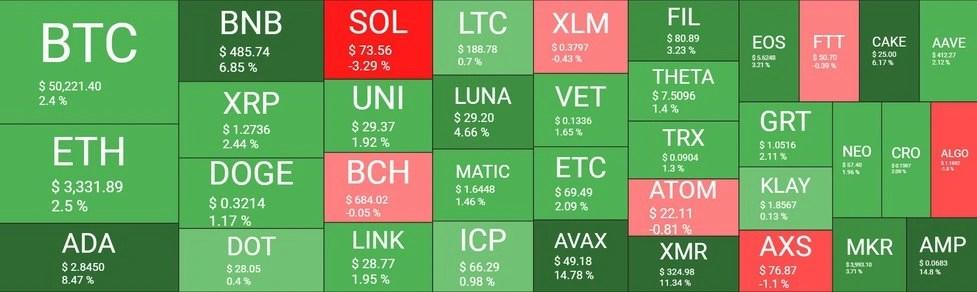 نظرة عامة على سوق العملات الرقمية، المصدر: coin360
