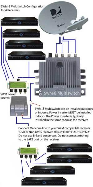 Directv Swm 8 Wiring Diagram  Somurich