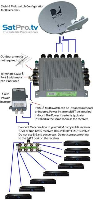 SWM8 Single Wire Multiswitch Only for DIRECTV SWM | eBay