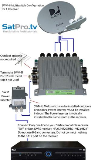 SWM8 Single Wire Multiswitch Only for DIRECTV SWM | eBay