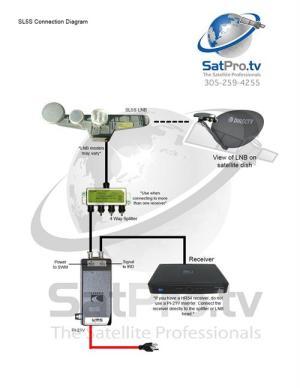 Directv SWM SL5S Portable Satellite RV Kit for Camping or