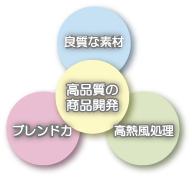 高品質の商品開発イメージ