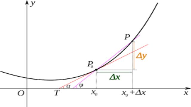 Derivative of implicit functions