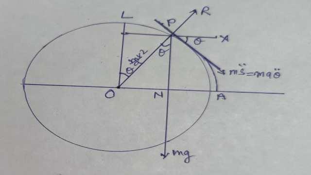 Motion Outside Soomth Vertical Circle