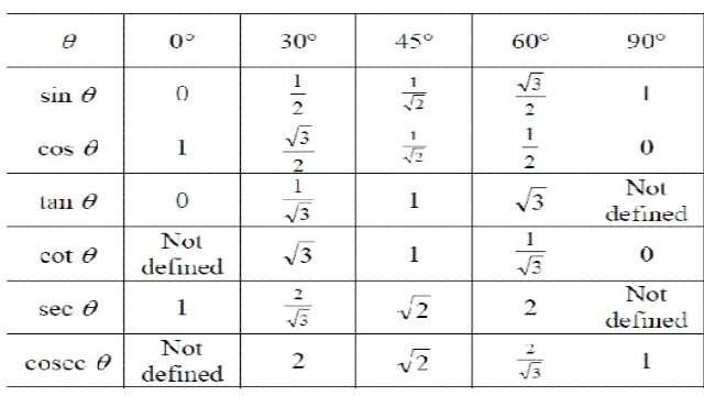 Relation Between Trigonometric Ratios