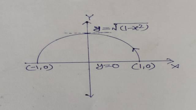 Green Theorem Proof