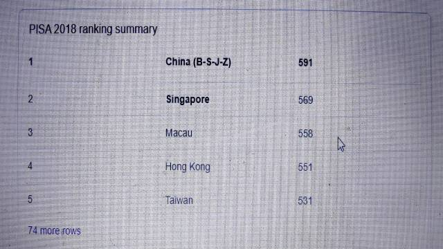 Why Singapore Tops International Education Rankings?
