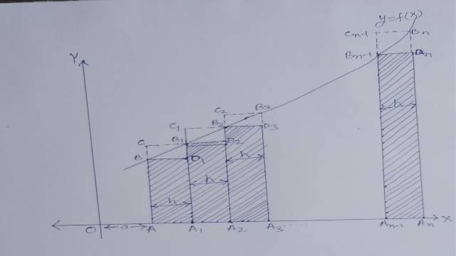 Definite Integral as limit of sum