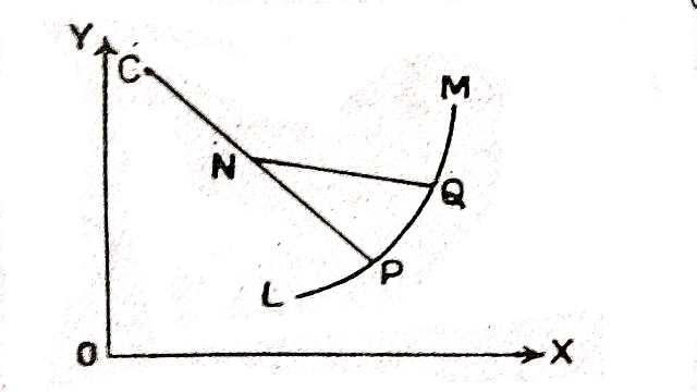 Formula of Radius of Curvature