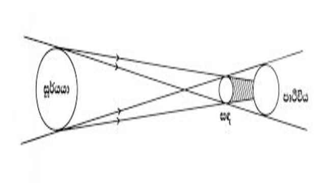 Mathematics of Solar Eclipses