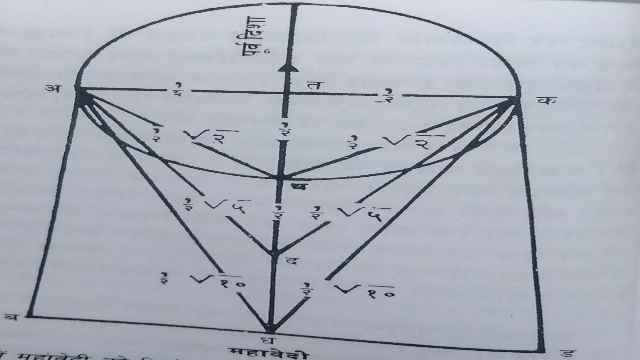 Sulvasutra and Geometry,Mahavedi