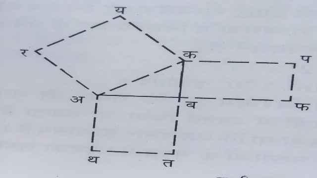 Sulvasutra and Geometry,Bodhayan Theorem