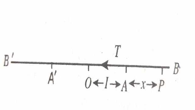 Hooke's Law for Elastic Strings