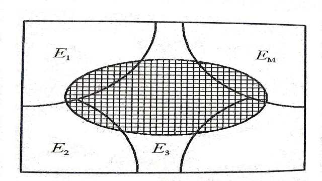Theorem of Total Probability