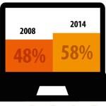 Weit über die Hälfte der Recherche findet inzwischen online statt © Grafik: DWPub