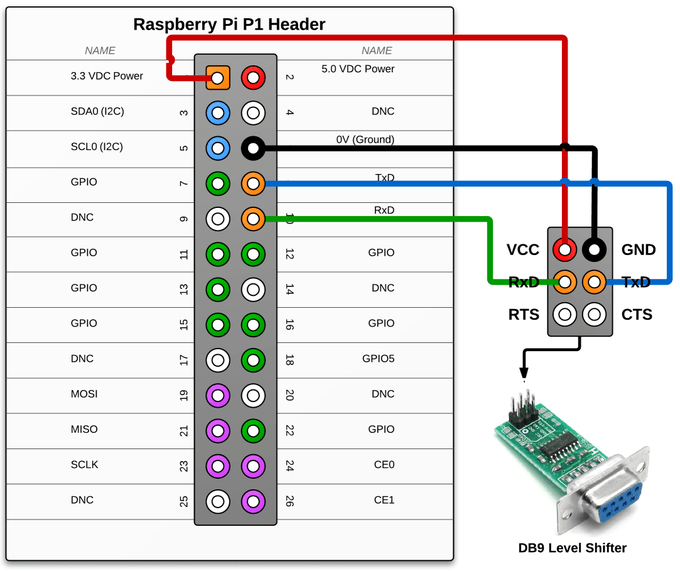 Raspberry Pi – RS232 Serial Interface Options (Revisit ... on
