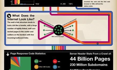 web server status codes — infographic