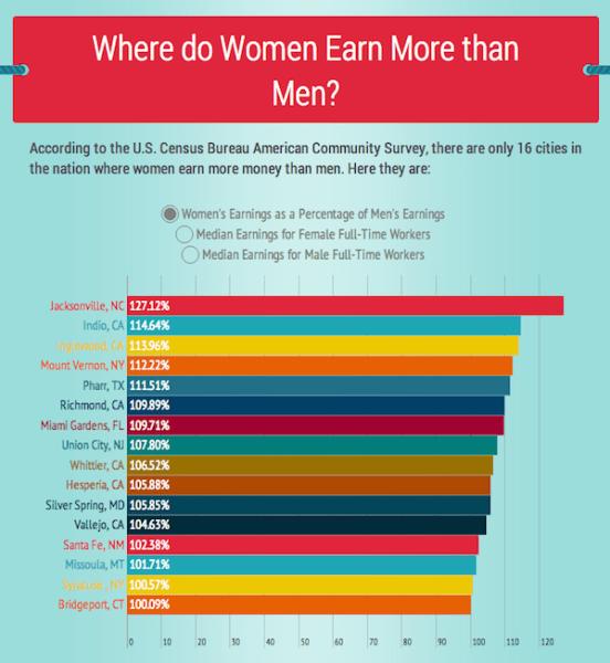 16-usa-cities-women-earning-more-than-men