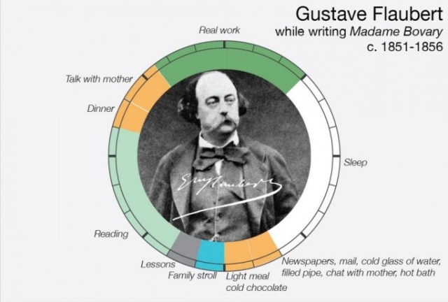 Big-Thinkers-Time-Management-Gustave-Flaubert