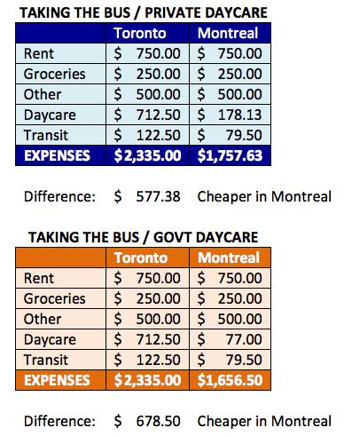 Budget-Montreal-versus-Toronto-Taking-Transit