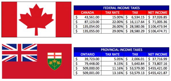 Canada-Ontario-Federal-Provincial-Income-Tax-Brackets