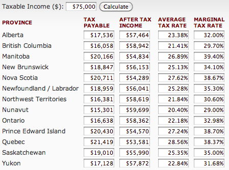 Canada-Taxes-75000-income-happiness-after-tax-income-why