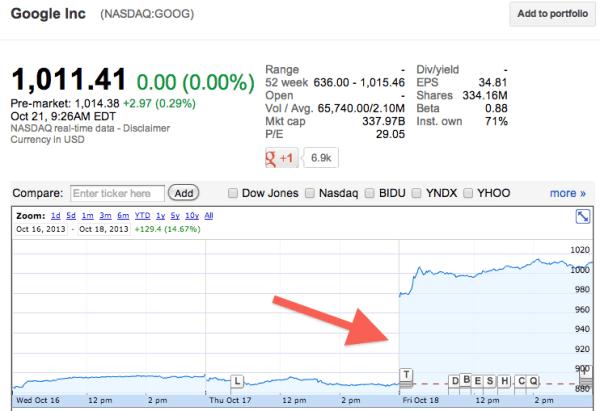 Google-Stock-Price-Increase