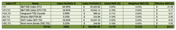 Investing-Portfolio-Listed-Weighted-Effective-MERs-Save-Spend-Splurge-MER-and-Index-funds