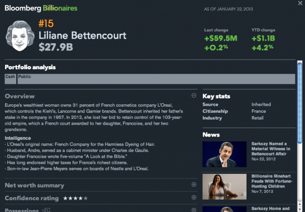 Liliane-Bettencourt-Billionaire-Profile