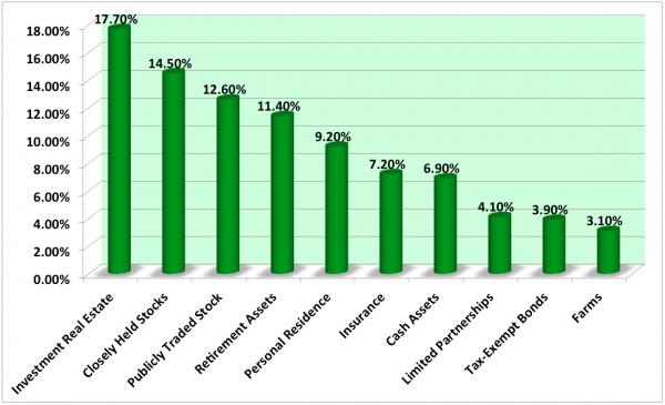 Millionaire-Wealth-Top-Assets-Statistics-10