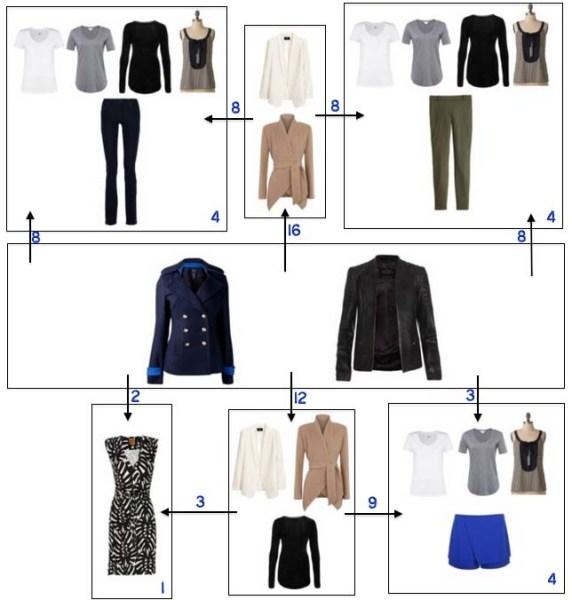 http://www.savespendsplurge.com/principles-of-a-practical-minimalist-wardrobe/